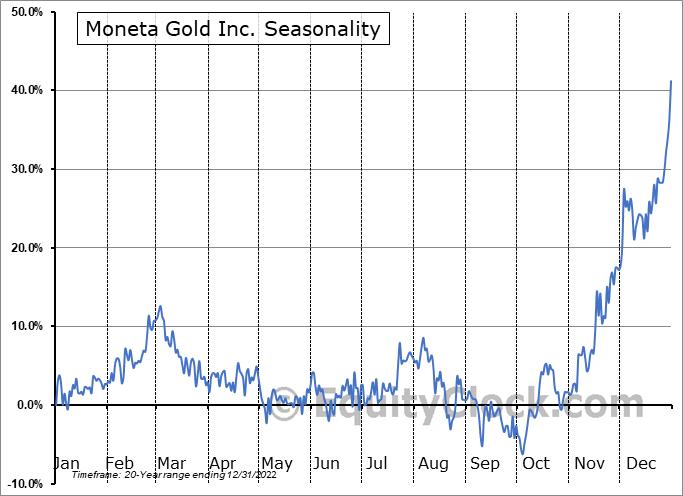 Moneta Porcupine Mines, Inc. (TSE:ME.TO) Seasonal Chart