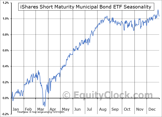 iShares Short Maturity Municipal Bond ETF (AMEX:MEAR) Seasonal Chart