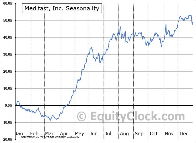 Medifast, Inc. (NYSE:MED) Seasonal Chart