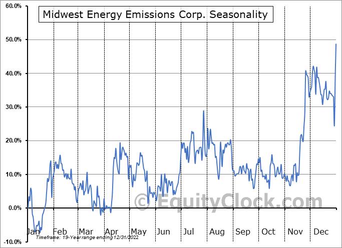 Midwest Energy Emissions Corp. (OTCMKT:MEEC) Seasonal Chart