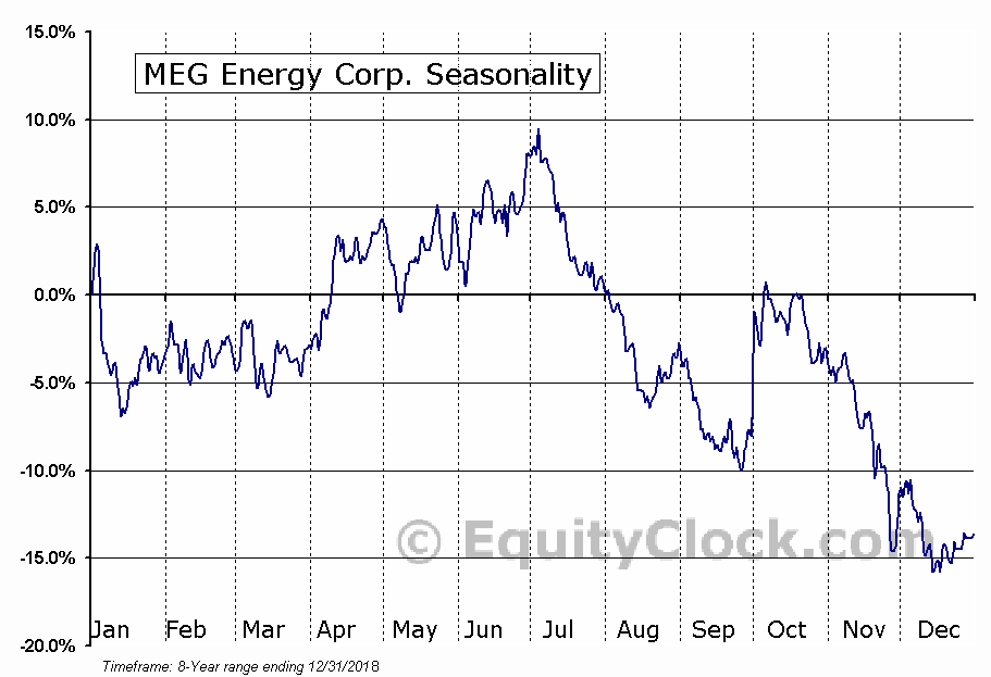 MEG Energy (TSE:MEG) Seasonal Chart