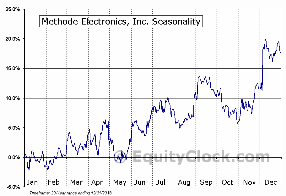 Methode Electronics, Inc. (NYSE:MEI) Seasonal Chart