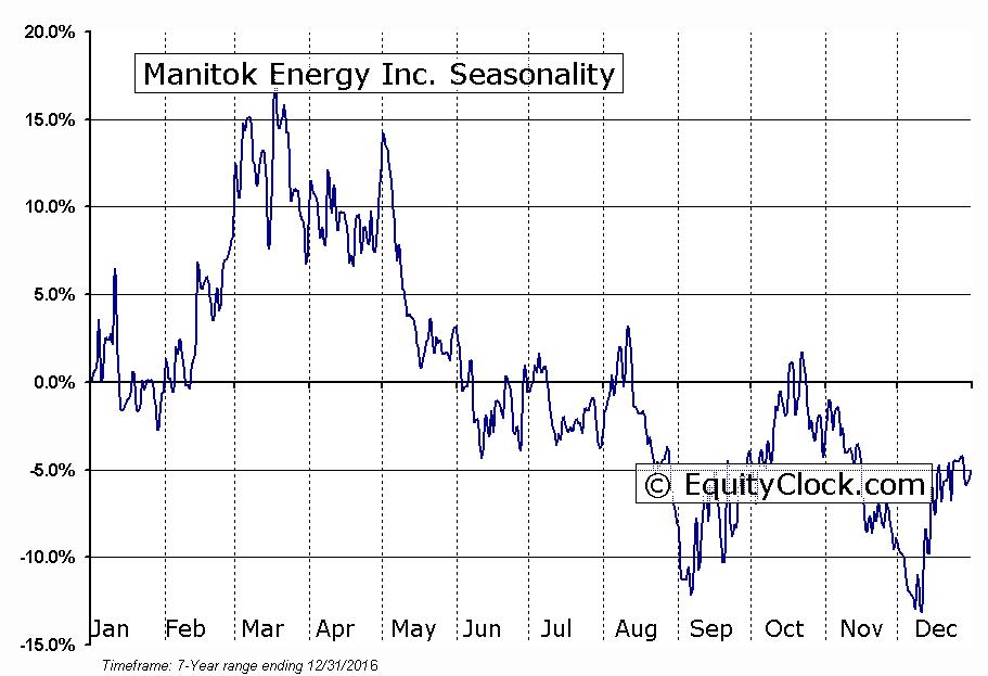 Manitok Energy Inc. (TSXV:MEI) Seasonal Chart