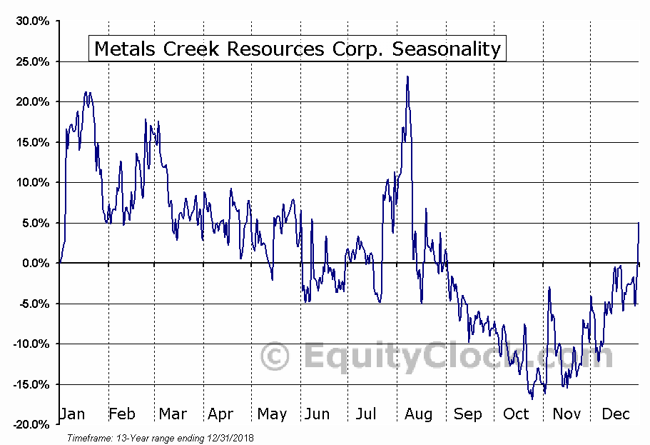 Metals Creek Resources Corp. (TSXV:MEK) Seasonal Chart