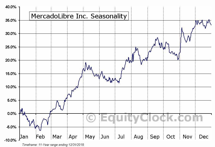 MercadoLibre Inc. (NASD:MELI) Seasonal Chart