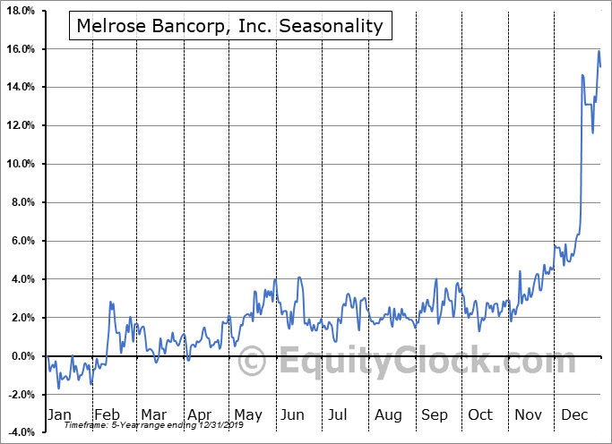 Melrose Bancorp, Inc. (OTCMKT:MELR) Seasonal Chart