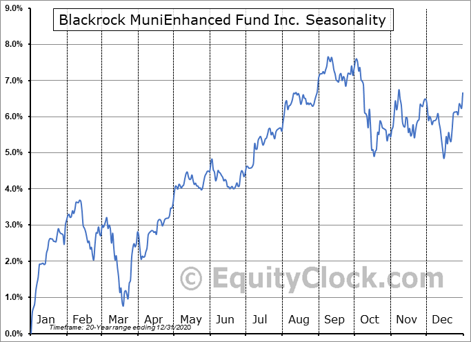 Blackrock MuniEnhanced Fund Inc. (NYSE:MEN) Seasonal Chart