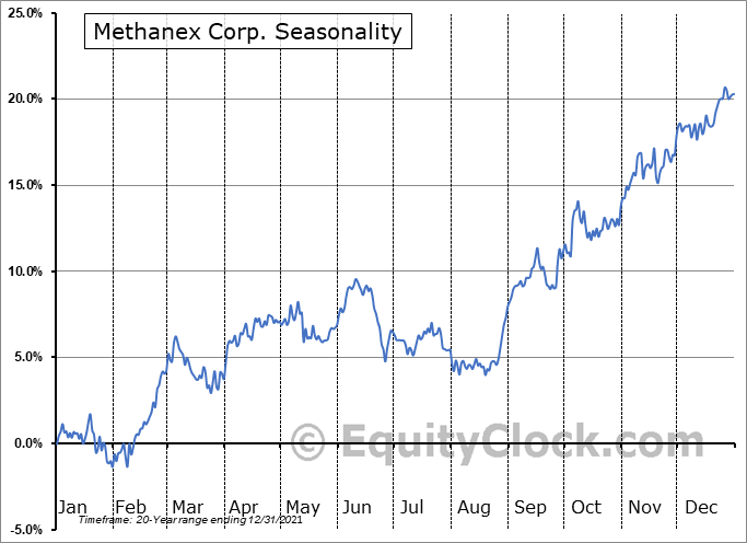 Methanex Corp. (NASD:MEOH) Seasonal Chart