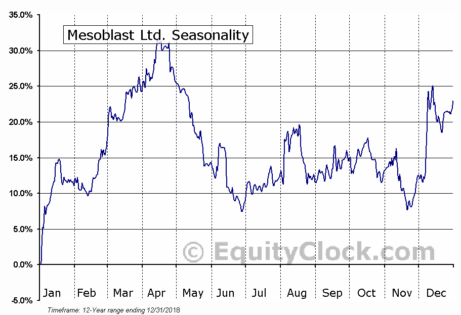 Mesoblast Ltd. (NASD:MESO) Seasonal Chart
