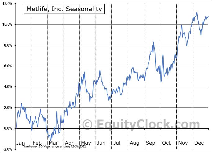 Metlife, Inc. (NYSE:MET) Seasonal Chart