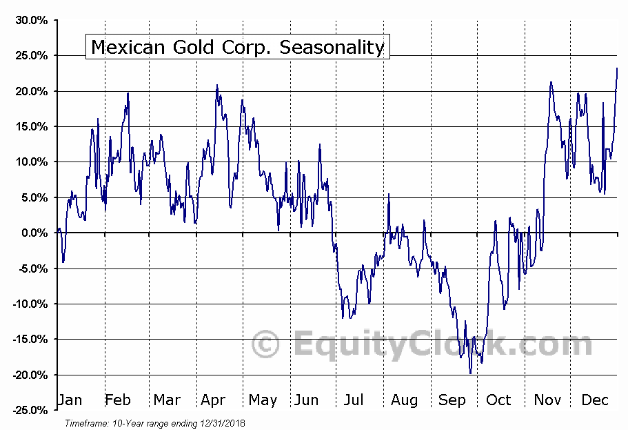 Mexican Gold Corp. (TSXV:MEX.V) Seasonal Chart