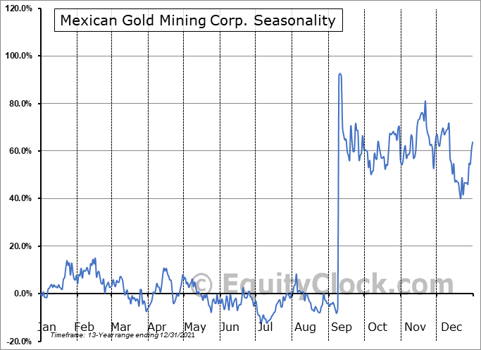 Mexican Gold Mining Corp. (TSXV:MEX.V) Seasonal Chart