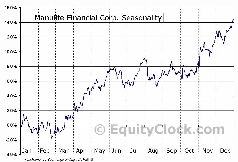 Manulife Financial Corp. (NYSE:MFC) Seasonal Chart