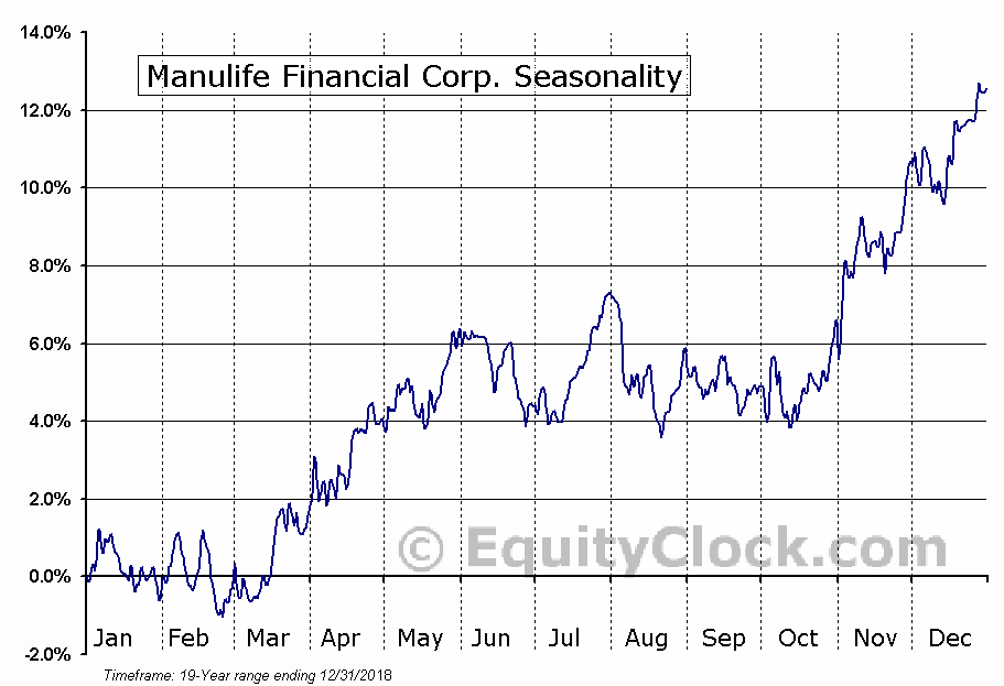 Manulife Financial Corp. (TSE:MFC.TO) Seasonal Chart