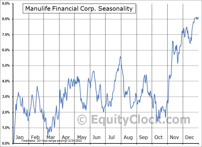 Manulife Financial Corp. (TSE:MFC.TO) Seasonal Chart