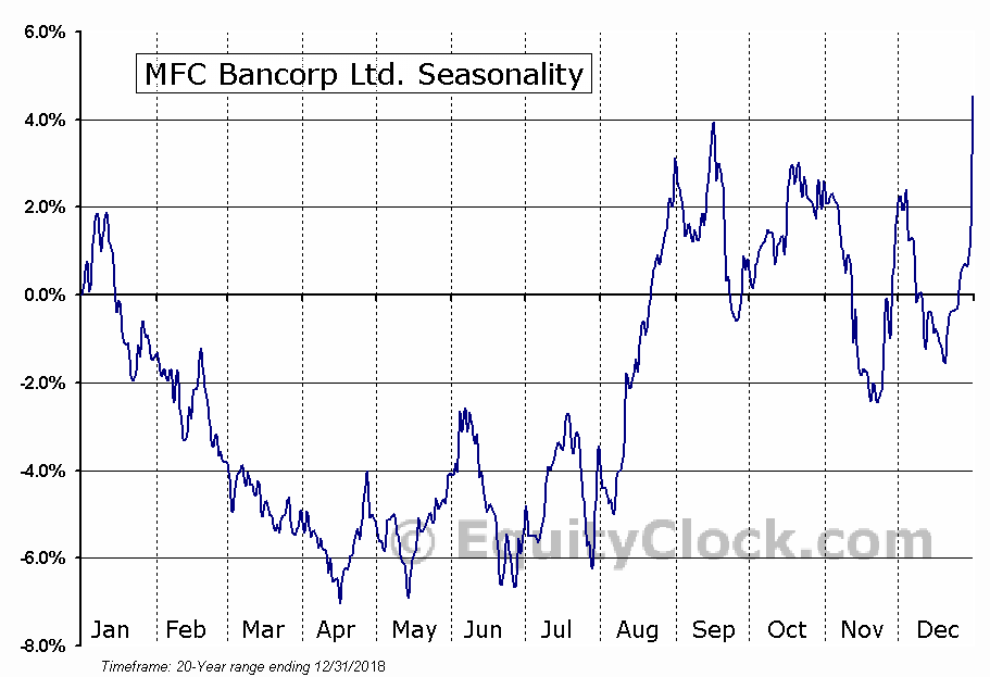 MFC Bancorp Ltd. (NYSE:MFCB) Seasonal Chart