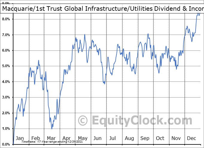 Macquarie-1st Trust Global Infrastructure-Utilities Dividend & Income Fund (NYSE:MFD) Seasonal Chart