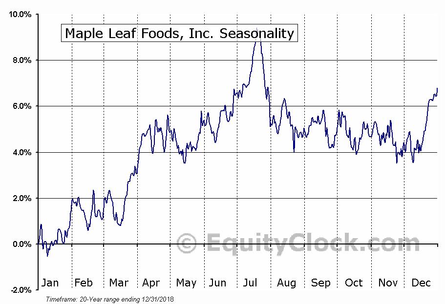 Maple Leaf Foods, Inc. (TSE:MFI.TO) Seasonal Chart