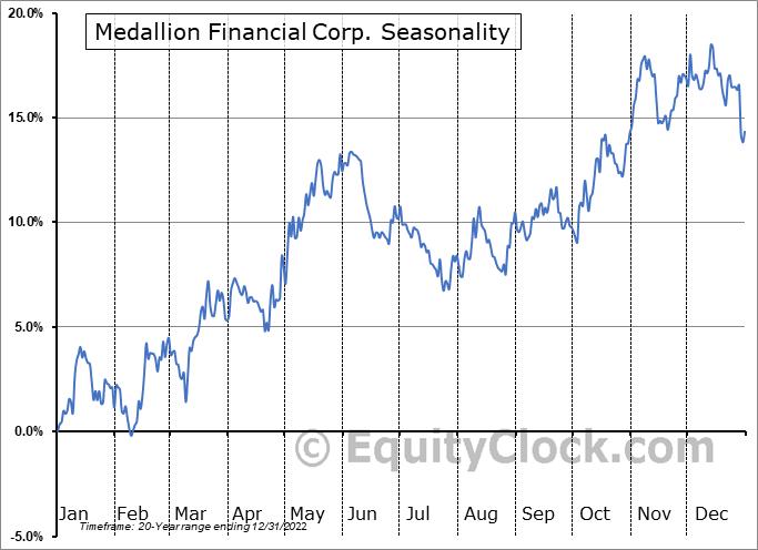 Medallion Financial Corp. (NASD:MFIN) Seasonal Chart