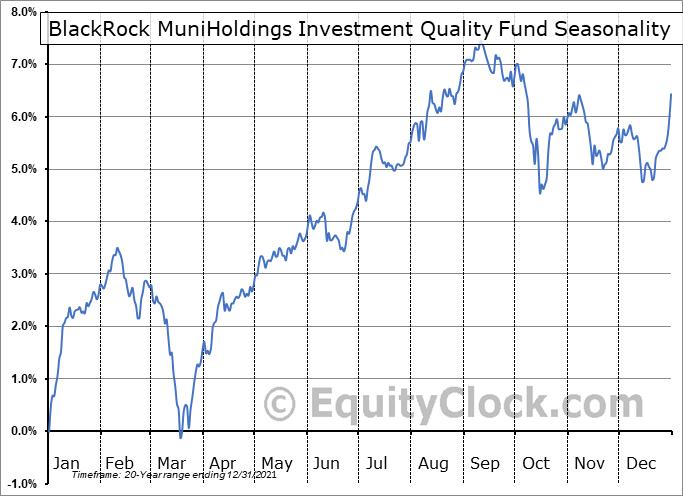 BlackRock MuniHoldings Investment Quality Fund (NYSE:MFL) Seasonal Chart