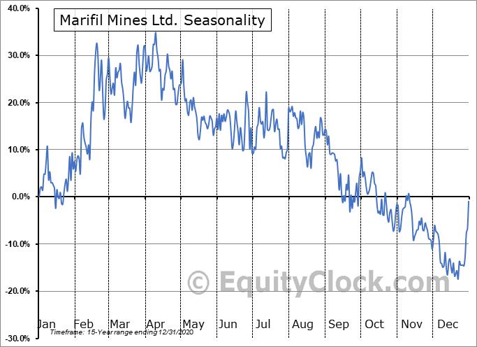 Marifil Mines Ltd. (TSXV:MFM.V) Seasonal Chart