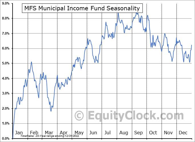 MFS Municipal Income Fund (NYSE:MFM) Seasonal Chart