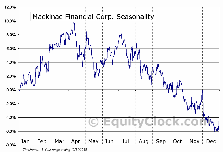 Mackinac Financial Corp. (NASD:MFNC) Seasonal Chart