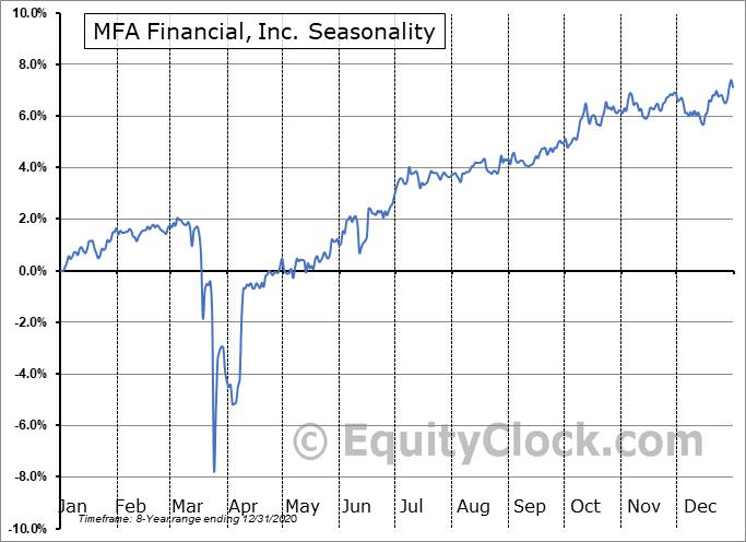 MFA Financial, Inc. (NYSE:MFO) Seasonal Chart