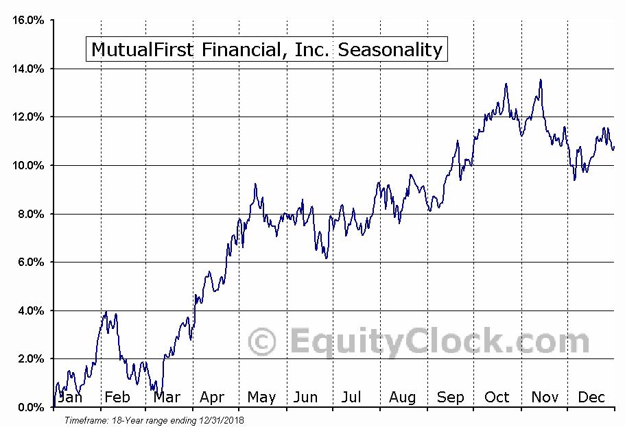 MutualFirst Financial, Inc. (NASD:MFSF) Seasonal Chart