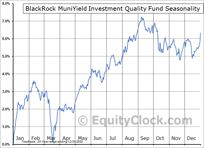 BlackRock MuniYield Investment Quality Fund (NYSE:MFT) Seasonal Chart