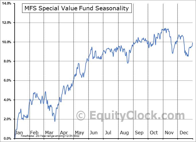MFS Special Value Fund (NYSE:MFV) Seasonal Chart