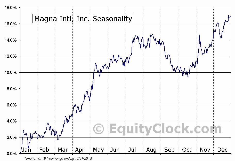 Magna Intl, Inc. (TSE:MG.TO) Seasonal Chart