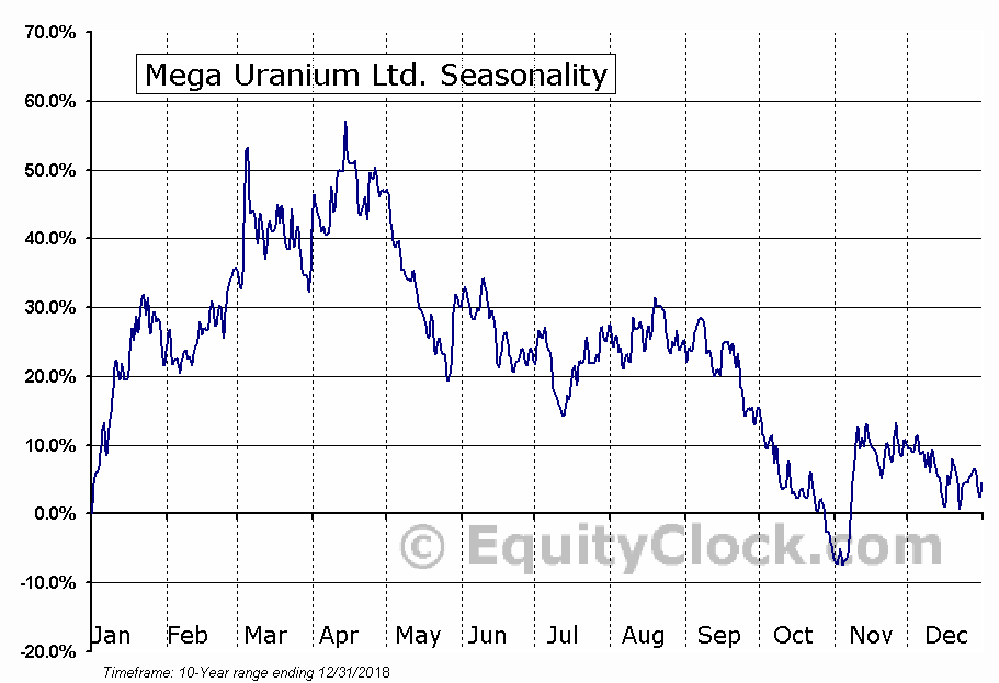 Mega Uranium Ltd. (OTCMKT:MGAFF) Seasonal Chart