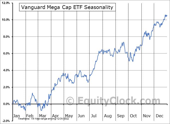 Vanguard Mega Cap ETF (NYSE:MGC) Seasonal Chart