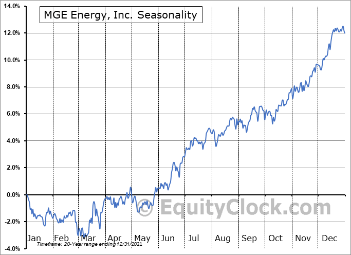 MGE Energy, Inc. (NASD:MGEE) Seasonal Chart