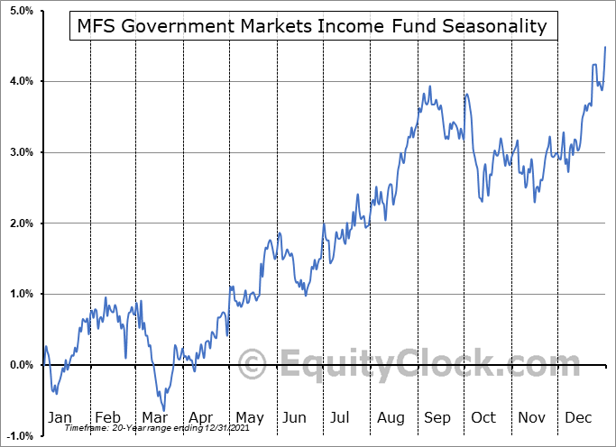 MFS Government Markets Income Fund (NYSE:MGF) Seasonal Chart