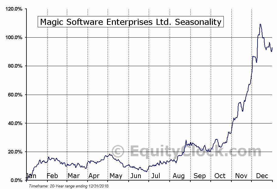 Magic Software Enterprises Ltd. (NASDAQ:MGIC) Seasonal Chart