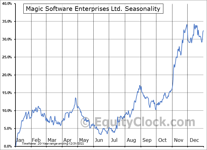 Magic Software Enterprises Ltd. (NASD:MGIC) Seasonal Chart
