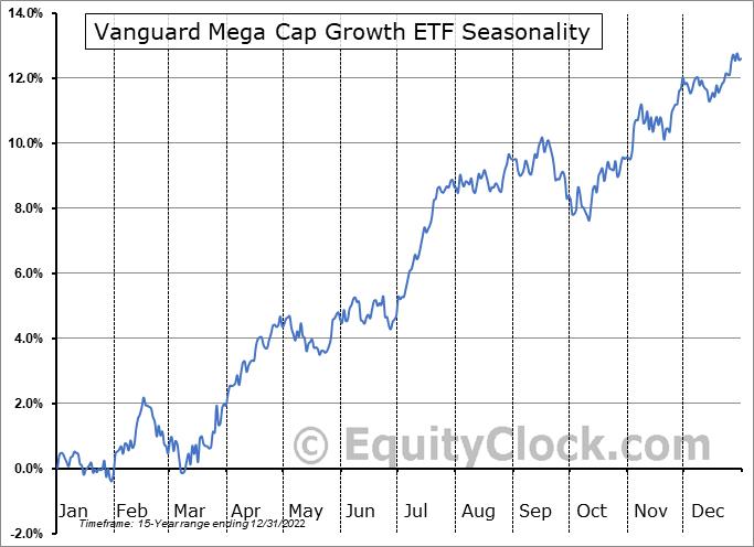 Vanguard Mega Cap Growth ETF (NYSE:MGK) Seasonal Chart