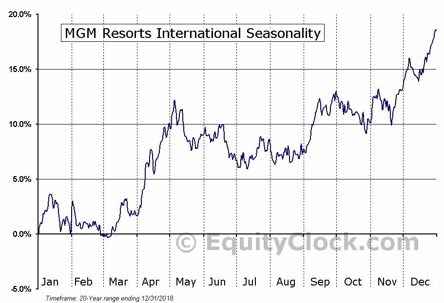 MGM Resorts International (NYSE:MGM) Seasonal Chart