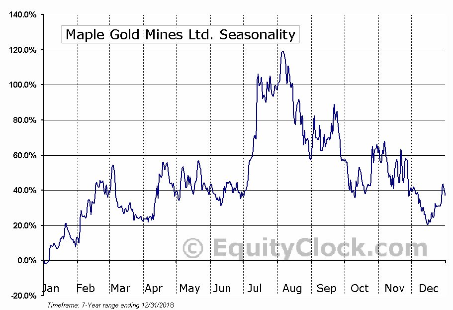 Maple Gold Mines Ltd. (TSXV:MGM.V) Seasonal Chart