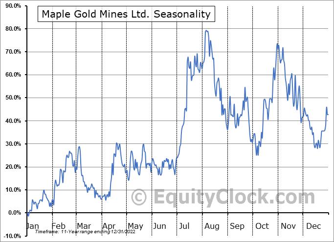 Maple Gold Mines Ltd. (TSXV:MGM.V) Seasonal Chart