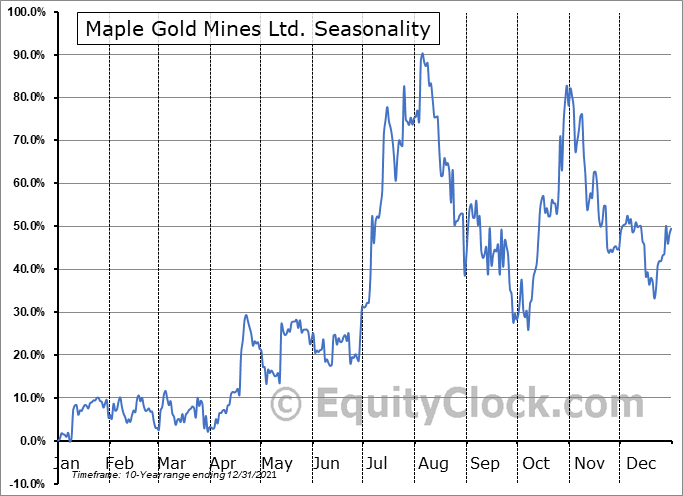 Maple Gold Mines Ltd. (OTCMKT:MGMLF) Seasonal Chart