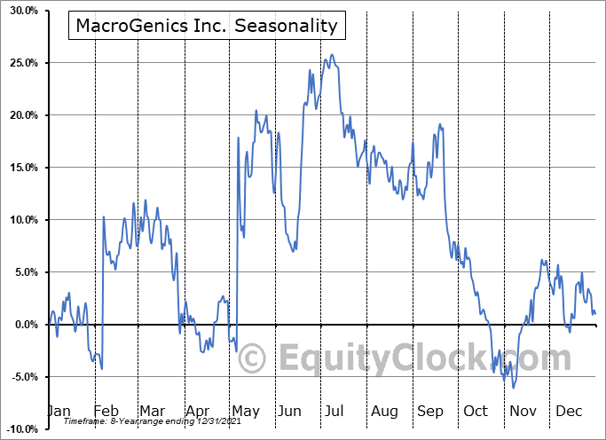 MacroGenics Inc. (NASD:MGNX) Seasonal Chart