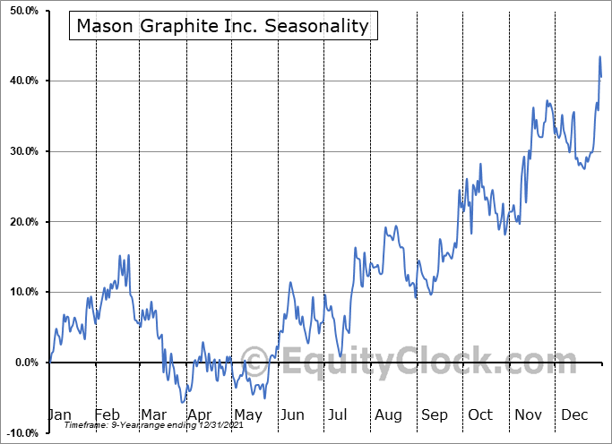 Mason Graphite Inc. (OTCMKT:MGPHF) Seasonal Chart
