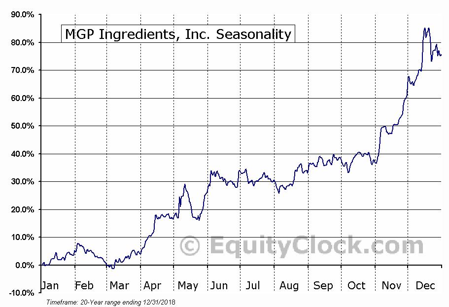 MGP Ingredients, Inc. (NASD:MGPI) Seasonal Chart