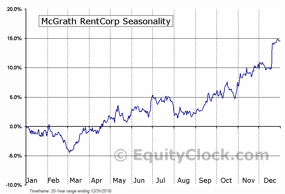 McGrath RentCorp (NASD:MGRC) Seasonal Chart