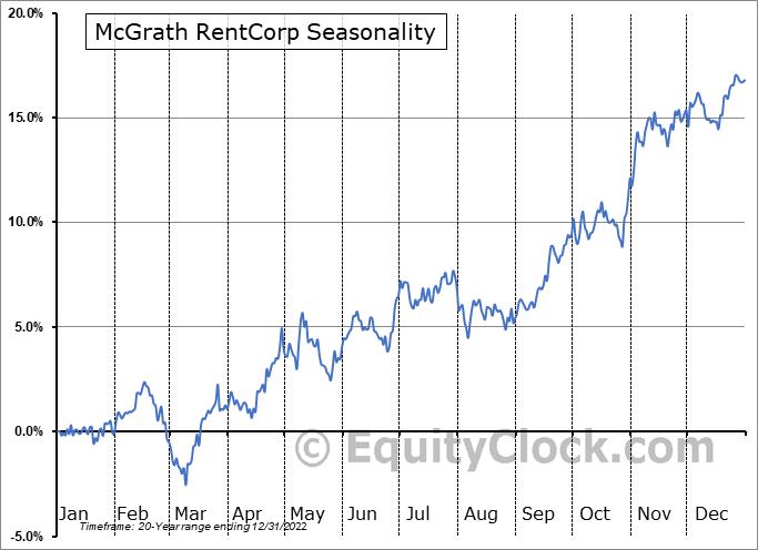 McGrath RentCorp (NASD:MGRC) Seasonal Chart