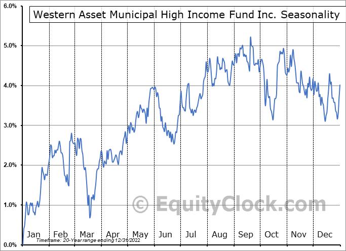 Western Asset Municipal High Income Fund Inc. (NYSE:MHF) Seasonal Chart