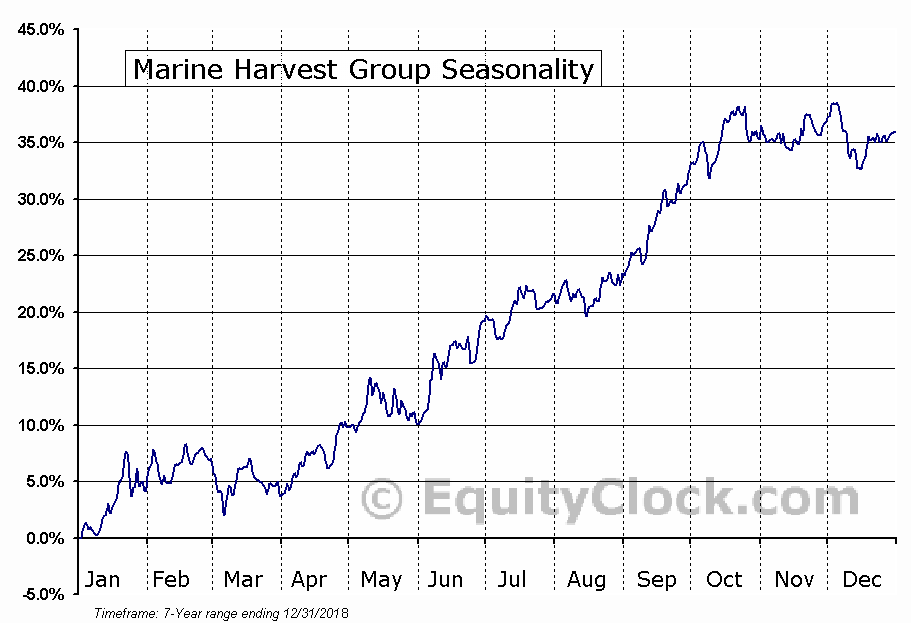 Marine Harvest Group (OTCMKT:MHGVY) Seasonal Chart
